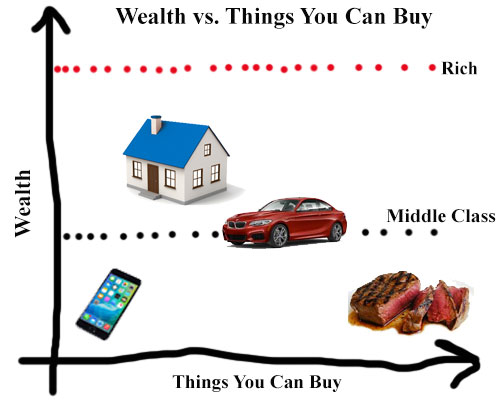 wealth vs things you can buy